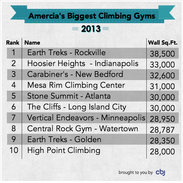 America's 10 Biggest Climbing Gyms