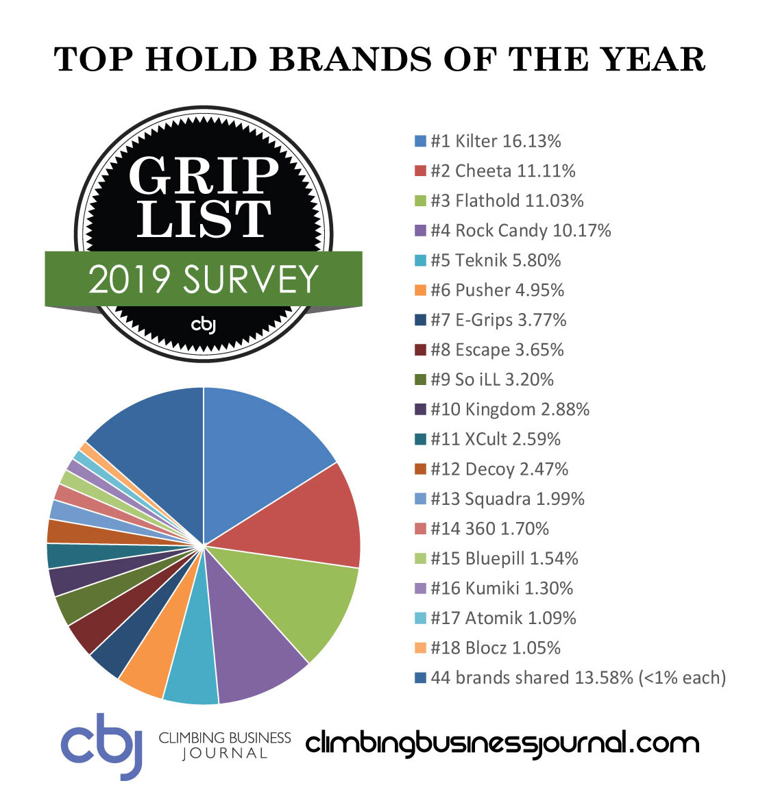 2019 CBJ Grip List Hold Brands by Percentage