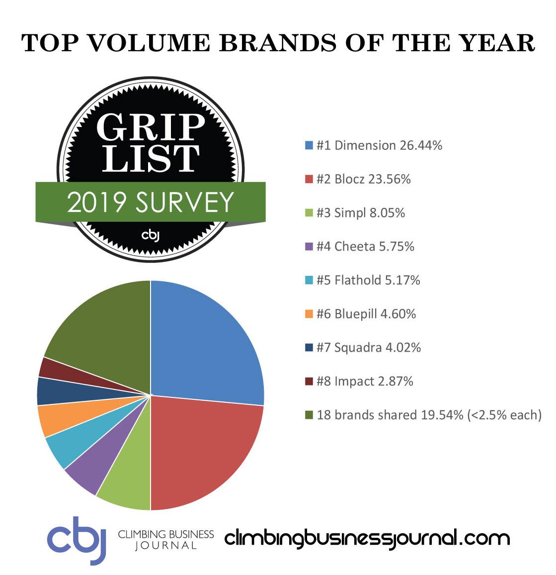 2019 CBJ Grip List Volume Brands by Percentage