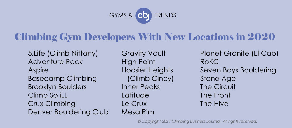 Gym Developers with 2020 Expansion Gyms