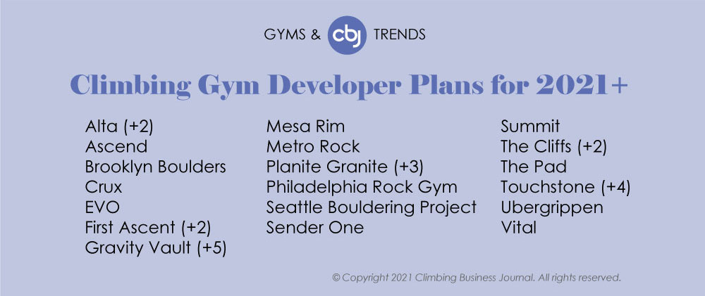 Climbing Gym Developer Plans for 2021+