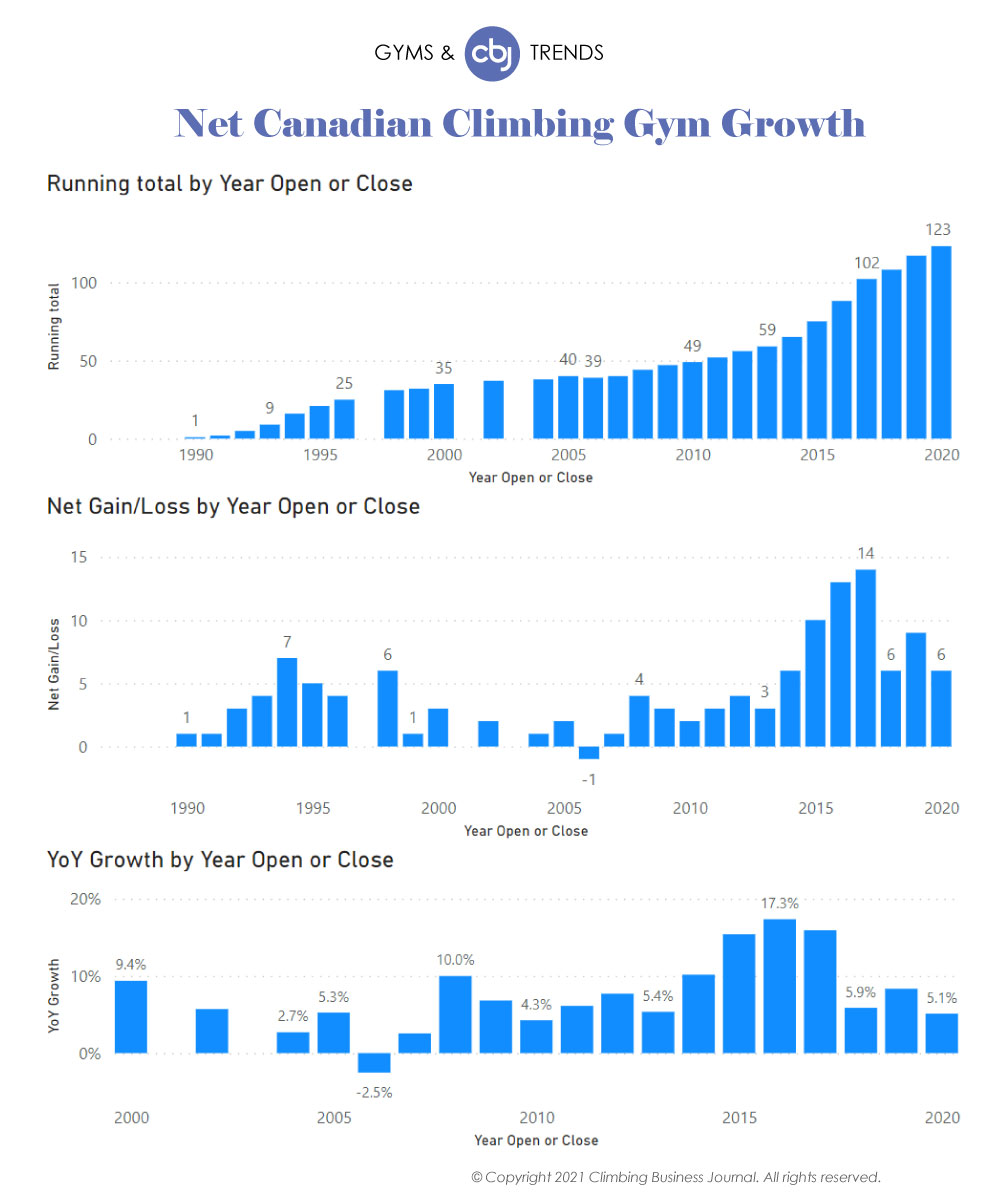 Net Canada Climbing Gym Growth