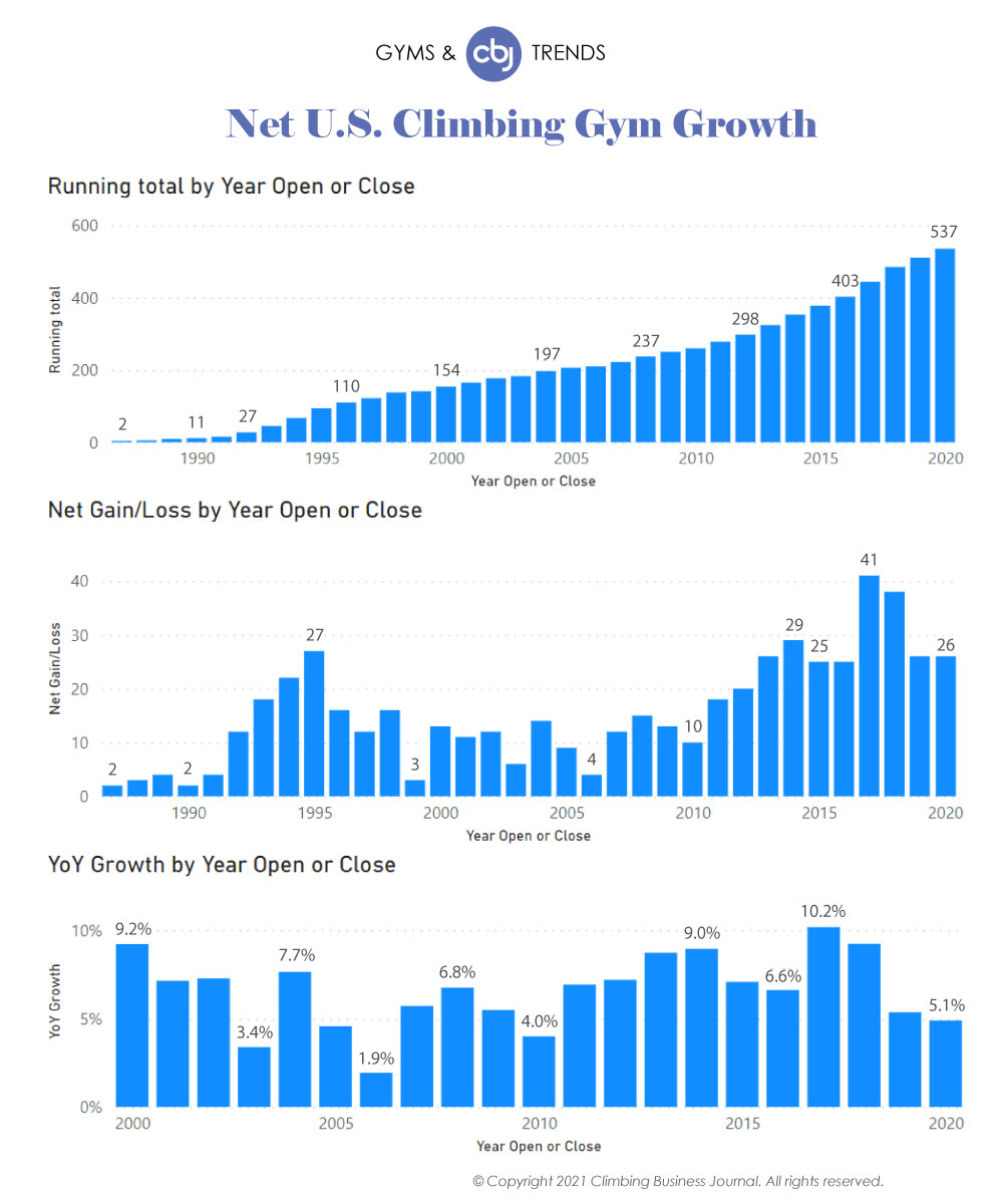 Net US Gym Growth