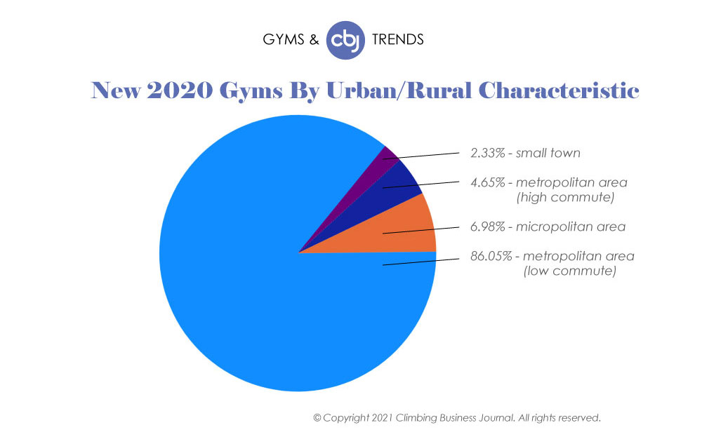 New U.S. Gyms 2020 Urban vs. Rural