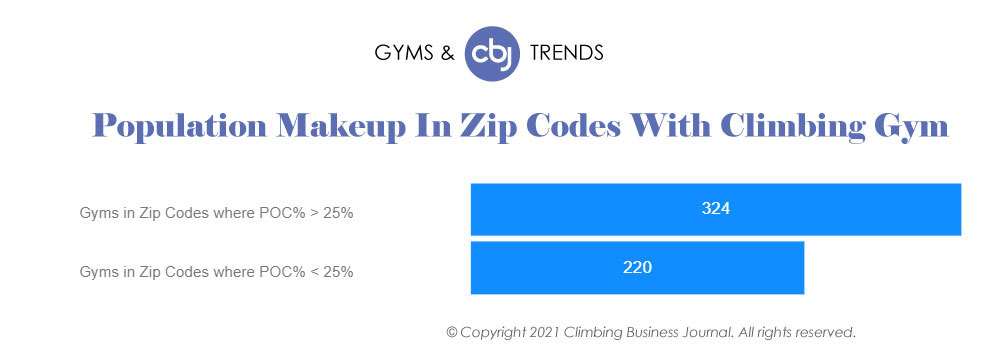 2020 Gym Zip Code Makeup