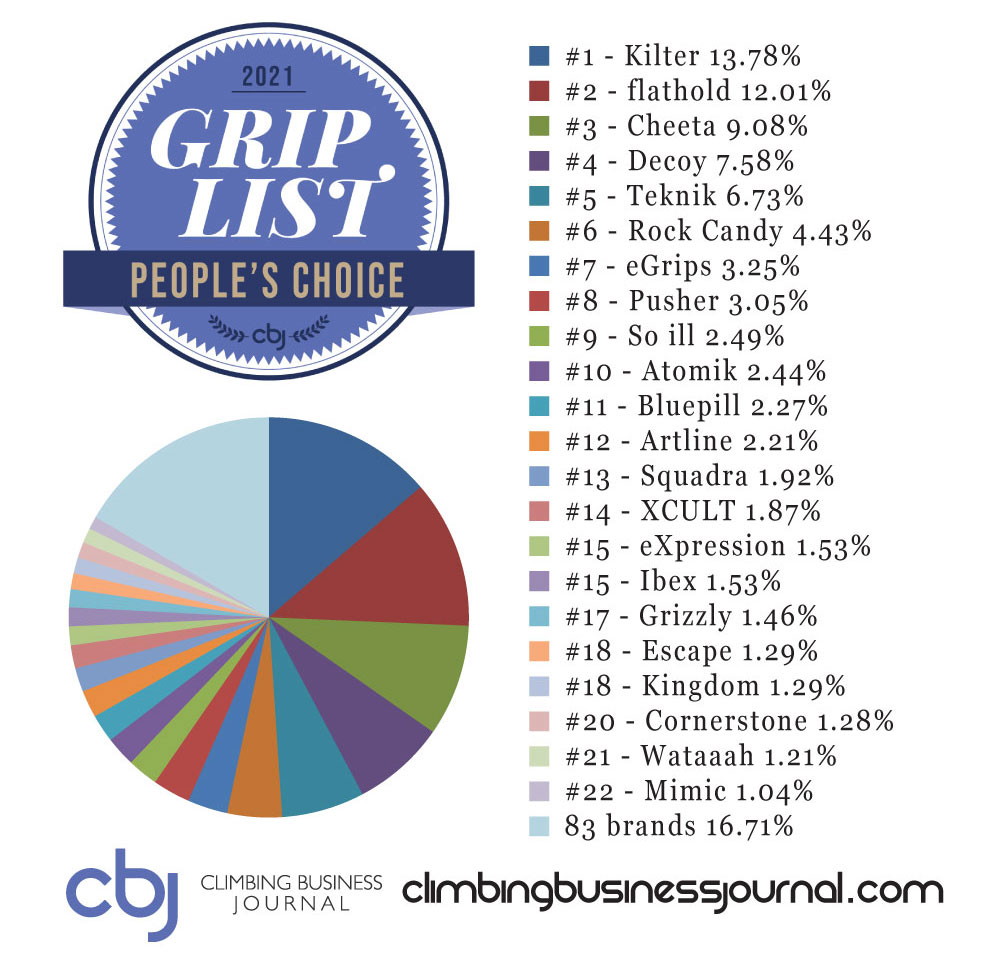 CBJ Grip List 2021 Peoples Choice full results