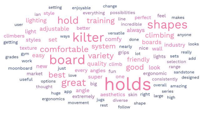 Grip List 2021: Kilter word cloud