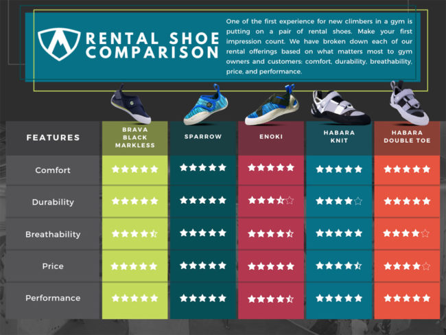 Rental climbing shoes that last: a comparison from the DoubleToe to the Sparrow.