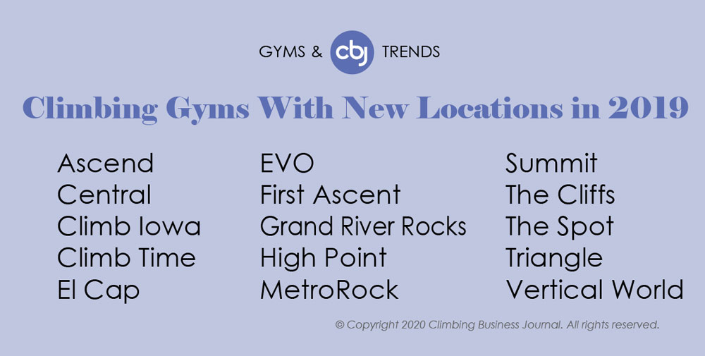 CBJ Gym List Awards - Climbing Gyms With New Locations in 2019