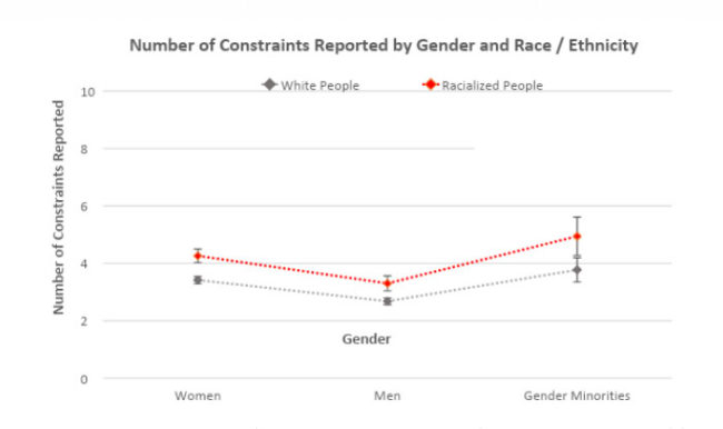 Constraints reported by gender and race/ethnicity