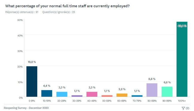 CWA December survey employment levels