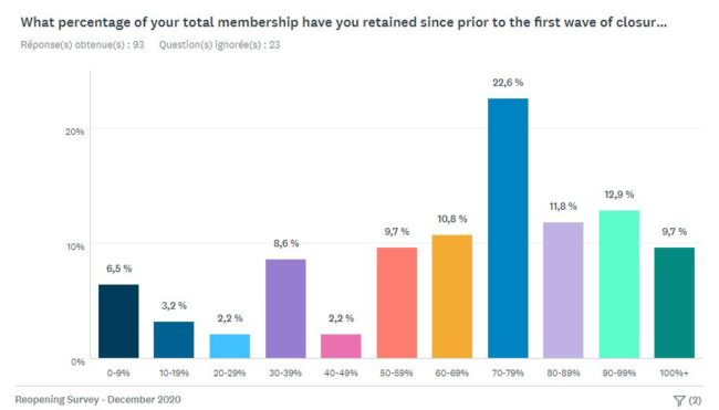 CWA December survey membership levels
