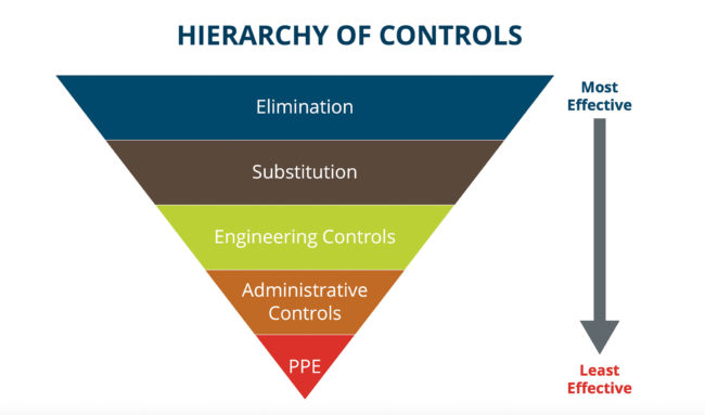 The hierarchy of controls shown in the CWA guide for gym reopenings in the indoor climbing industry