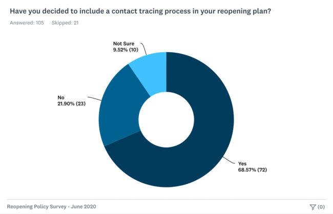 Climbing facility reopening survey: chart of contact tracing process