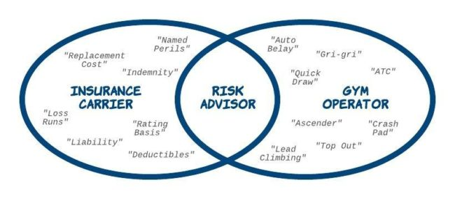 Venn diagram of risk advisor role in the insurance and climbing gym worlds.