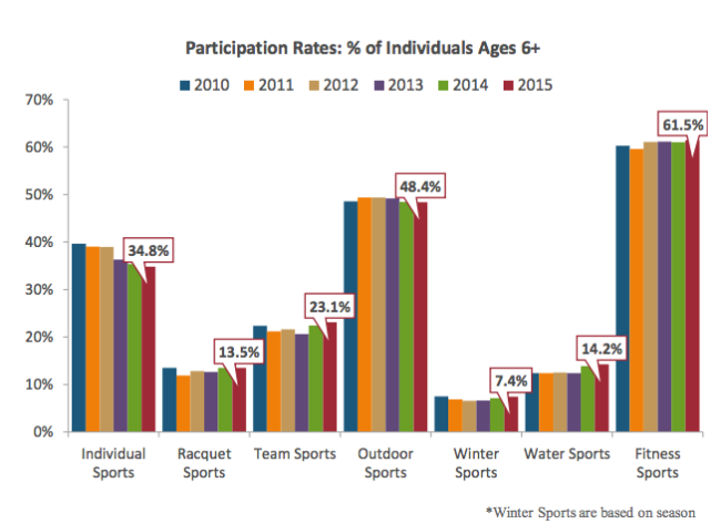 When it comes to being active, most of the population prefers a form of fitness followed by outdoor activities. While both winter and water sports are only participated in by less than 15% of the population, their rates have increased over the past year. Both outdoor and racquet sports remain flat and individual sports show a decrease. This decrease has been a continuing trend since 2012, decreasing, on average, 1% over the last 5 years.