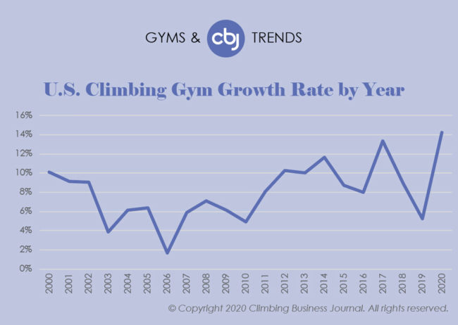 Climbing Gyms and Trends 2019 - Gym Growth Rate in US by Year