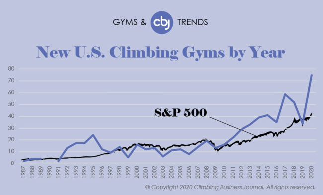 Climbing Gyms and Trends 2019 - New US Gyms by Year