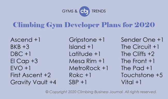 Climbing Gyms and Trends 2019 - Gym Developer Plans for 2020