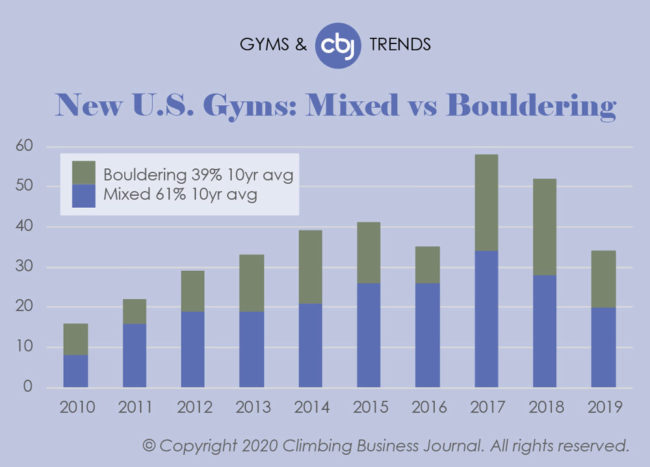 Climbing Gyms and Trends 2019 - New Mixed vs. Bouldering Gyms in US