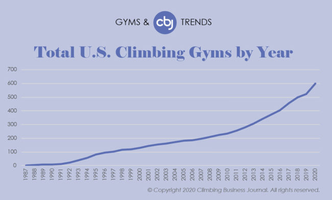 Climbing Gyms and Trends 2019 - Total Gyms in US by Year