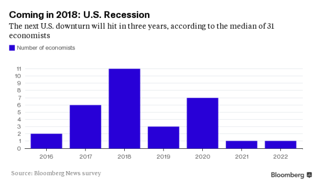 Graph: Bloomberg.