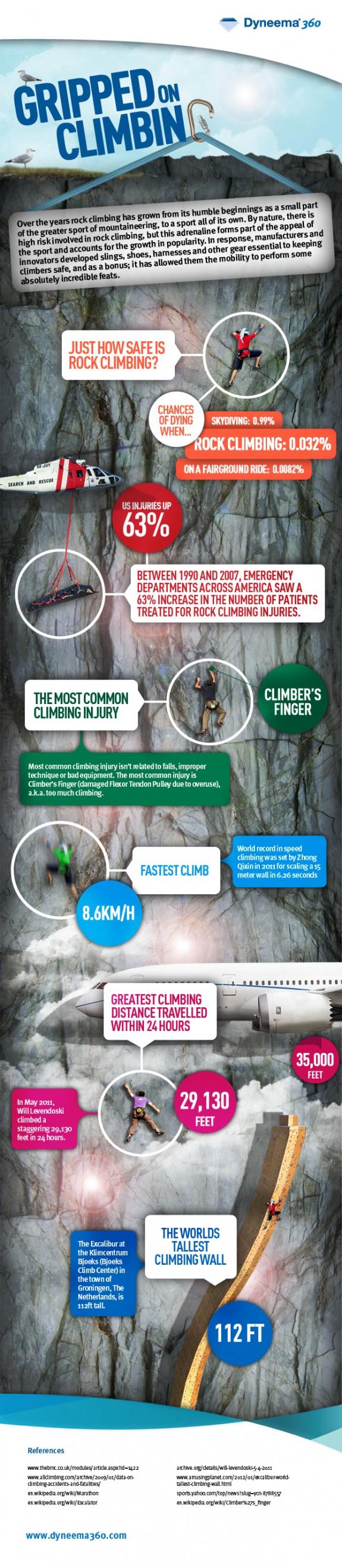 climbing_injury_graphic