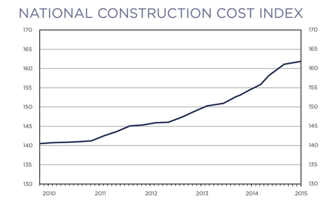 Construction Costs are on the Rise - Climbing Business Journal