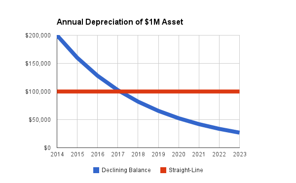 Example annual depreciation values (assuming 10 year period & $0 salvage value)