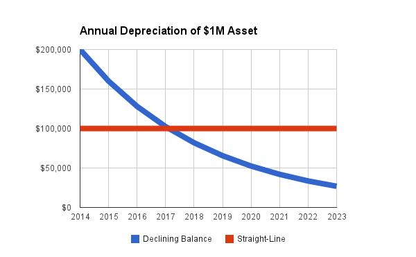 Example annual depreciation values (assuming 10 year period & $0 salvage value)