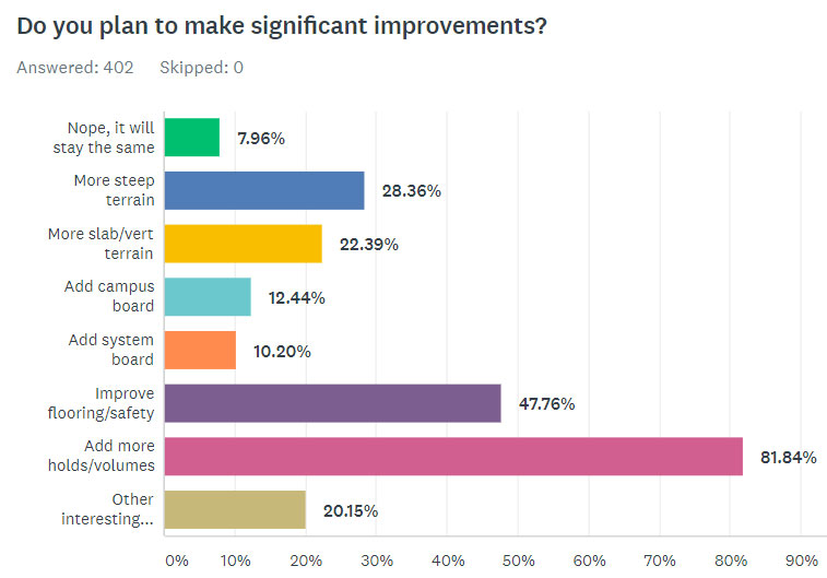 Do You Plan To Make Significant Improvements?