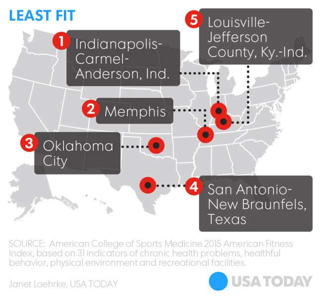 fittest_graphic_usatoday