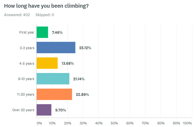 How Long Have You Been Climbing?