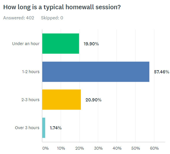 How Long Is A Typical Homewall Session?