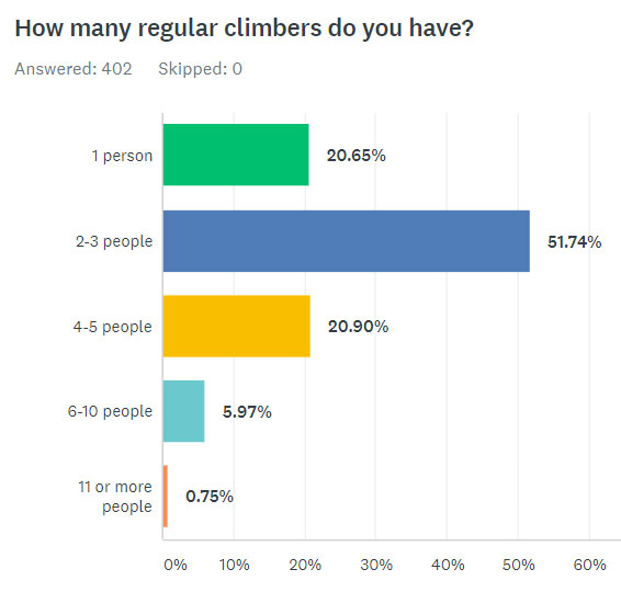 How Many Regular Climbers Do You Have