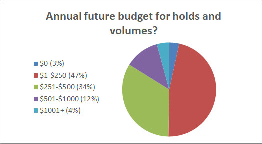 Annual Future Budget For Holds And Volumes?