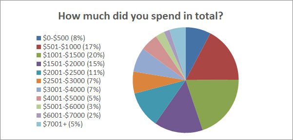 How Much Did You Spend In Total?