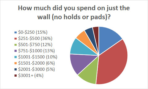 How Much Did You Spend On Walls?