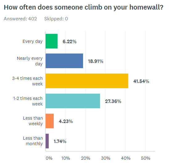 How Often Does Someone Climb On Your Homewall?