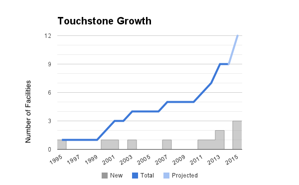 touchstone-growth