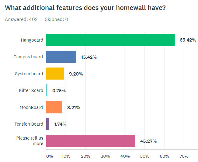 What Additional Features Does Your Homewall Have?