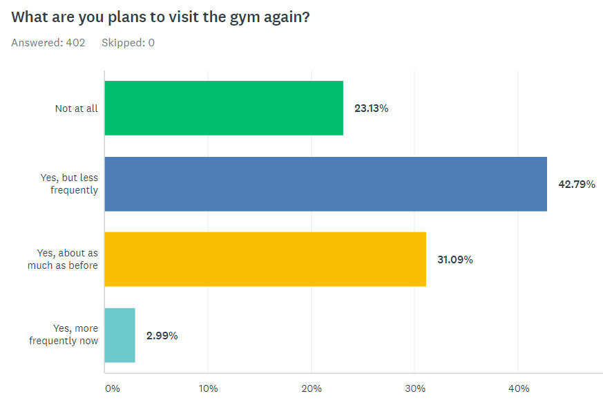 What Are Your Plans To Visit The Gym Again?