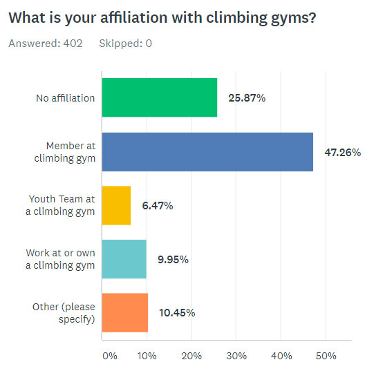 What Is Your Affiliation With Climbing Gyms?