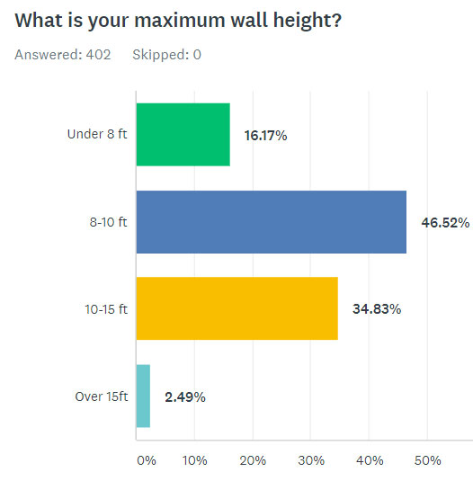 What Is Your Maximum Wall Height?