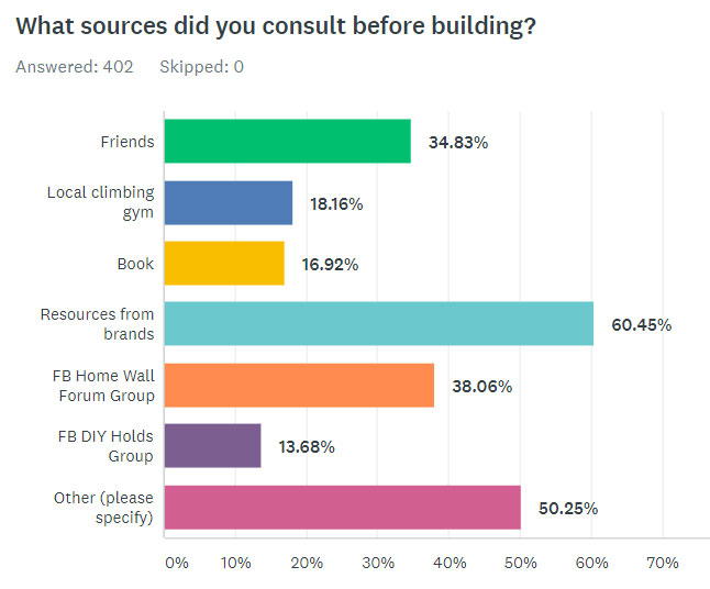 What Sources Did You Consult Before Building?