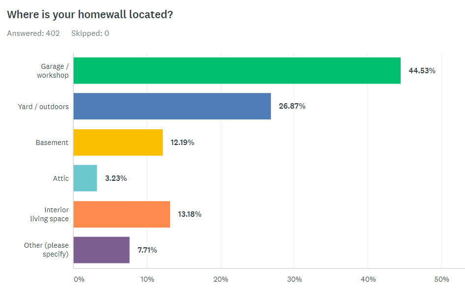 Where Is Your Homewall Located?