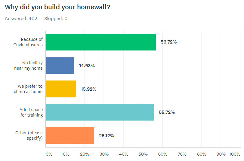 Why Did You Build Your Homewall?